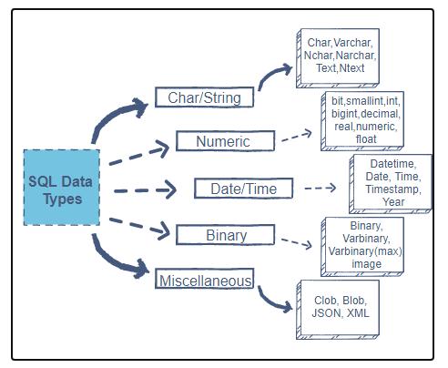 data-types-in-sql